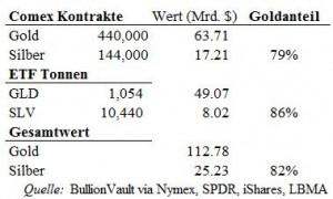 silber-tabelle
